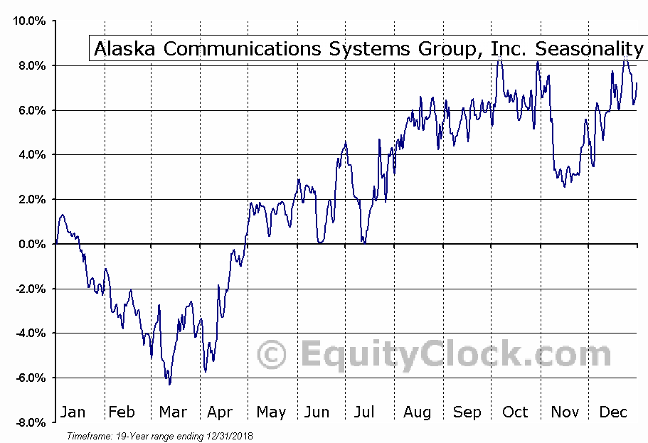 Alaska Communications Systems Group, Inc. (NASD:ALSK) Seasonal Chart