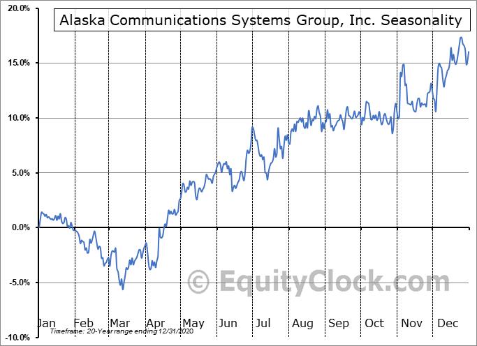 Alaska Communications Systems Group, Inc. (NASD:ALSK) Seasonal Chart
