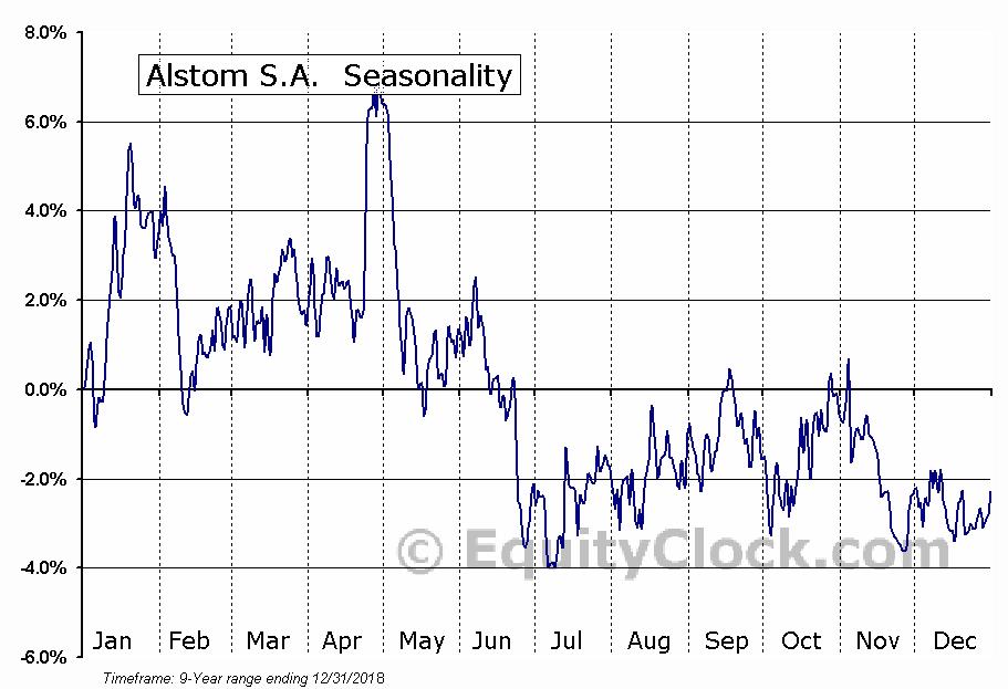 Alstom S.A. (OTCMKT:ALSMY) Seasonal Chart