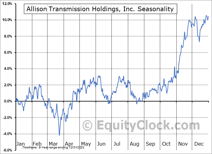 Allison Transmission Holdings, Inc. (NYSE:ALSN) Seasonal Chart
