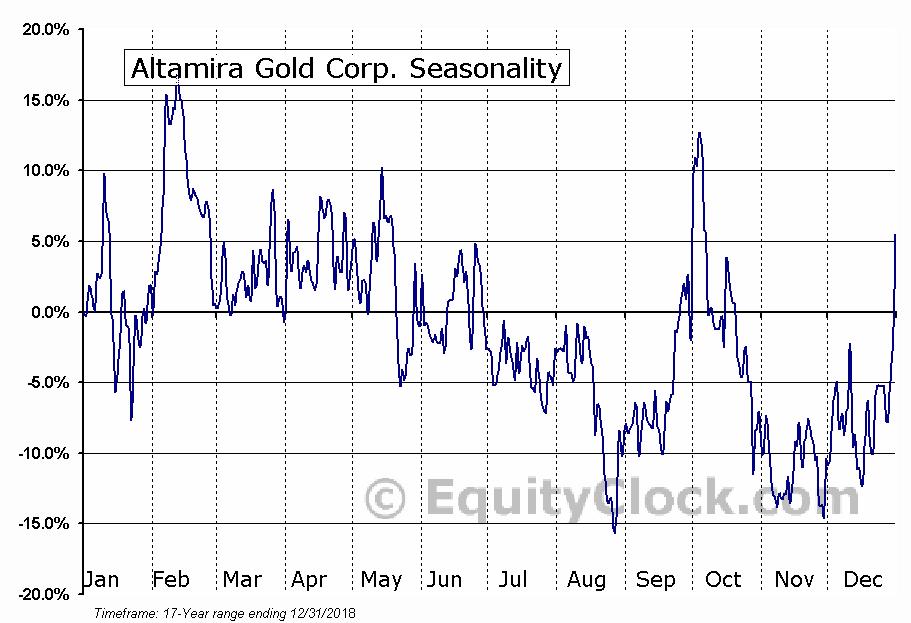 Altamira Gold Corp. (TSXV:ALTA.V) Seasonal Chart