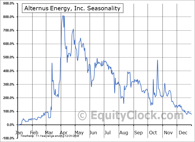 Alternus Energy, Inc. (OTCMKT:ALTN) Seasonal Chart
