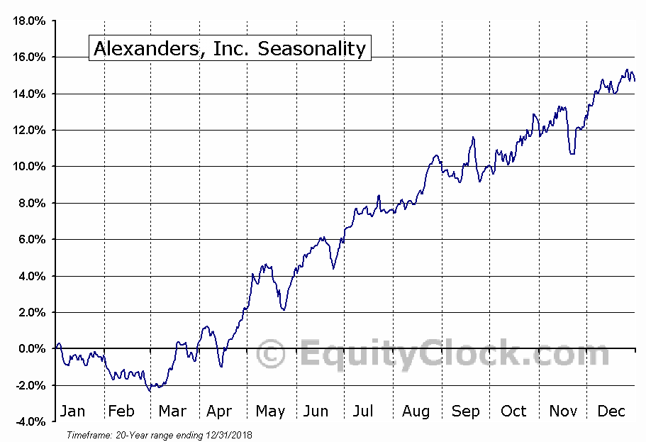 Alexanders, Inc. (NYSE:ALX) Seasonal Chart