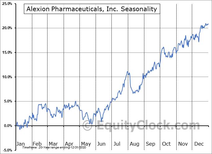 Alexion Pharmaceuticals, Inc. (NASD:ALXN) Seasonal Chart