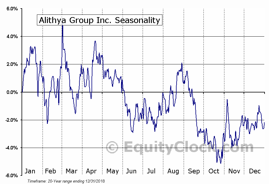Alithya Group Inc. (NASD:ALYA) Seasonal Chart