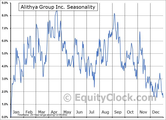 Alithya Group Inc. (NASD:ALYA) Seasonal Chart