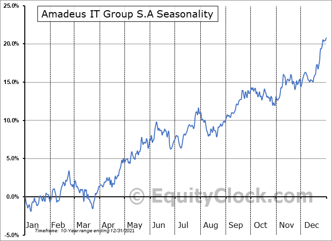 Amadeus IT Group S.A (OTCMKT:AMADY) Seasonal Chart