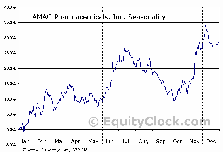 AMAG Pharmaceuticals, Inc. (NASD:AMAG) Seasonal Chart