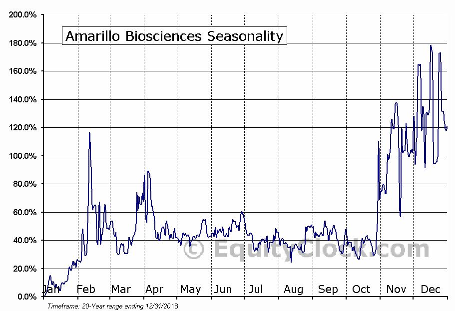 Amarillo Biosciences (OTCMKT:AMAR) Seasonal Chart