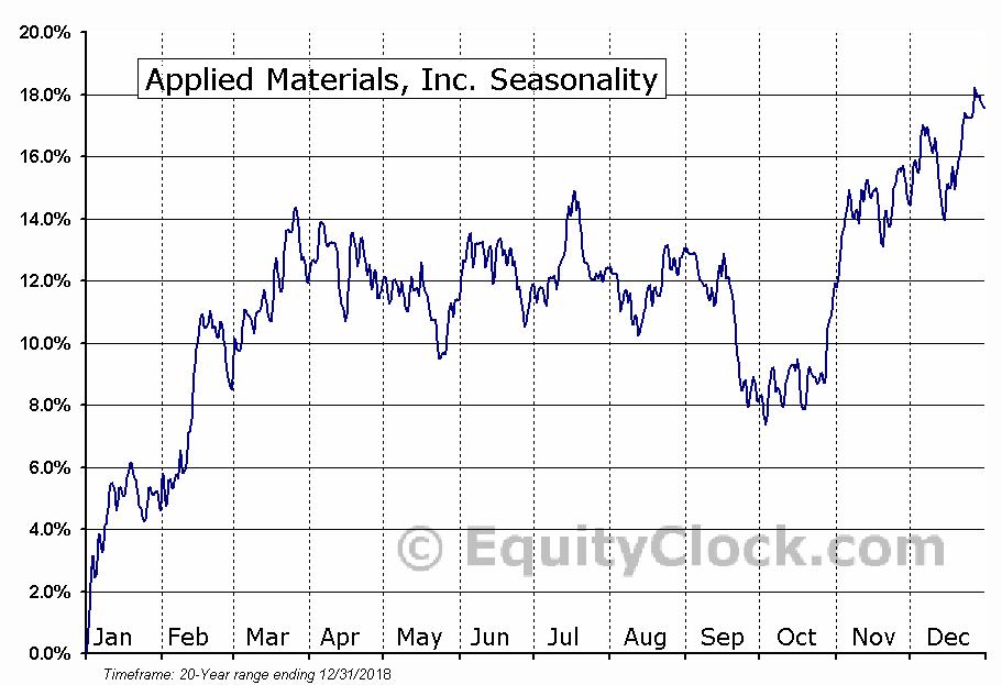 Applied Materials, Inc.  (NASDAQ:AMAT) Seasonal Chart