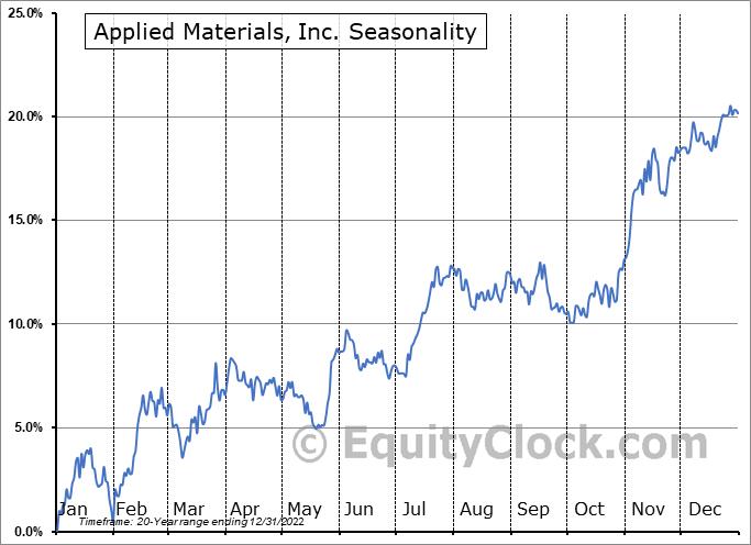 Applied Materials, Inc. (NASD:AMAT) Seasonal Chart
