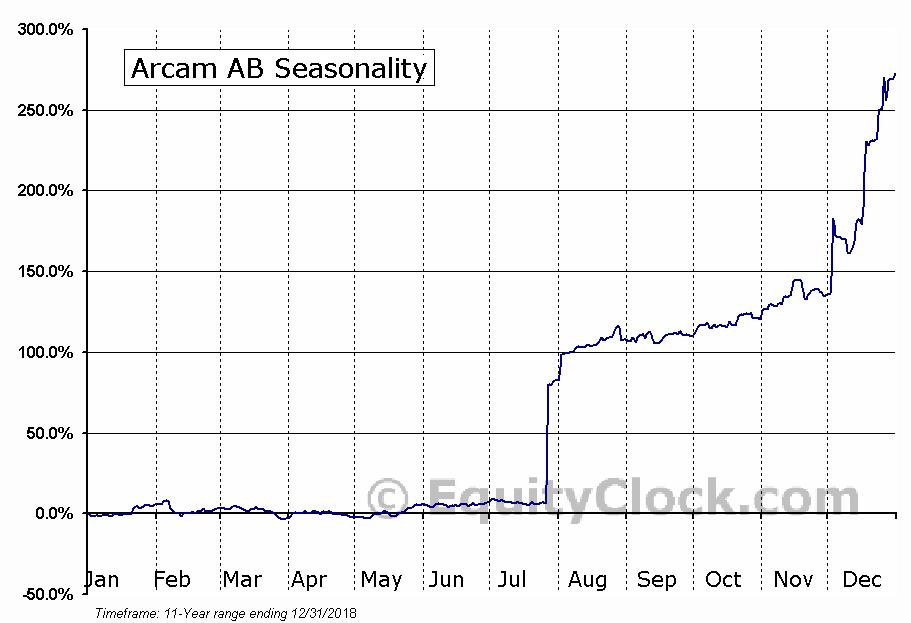 Arcam AB (OTCMKT:AMAVF) Seasonal Chart