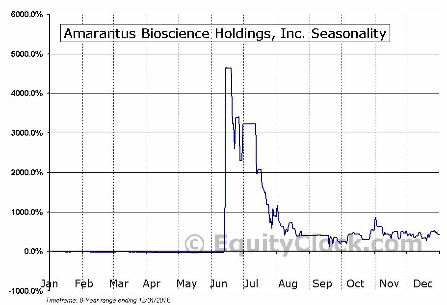 Amarantus Bioscience Holdings, Inc. (OTCMKT:AMBS) Seasonal Chart
