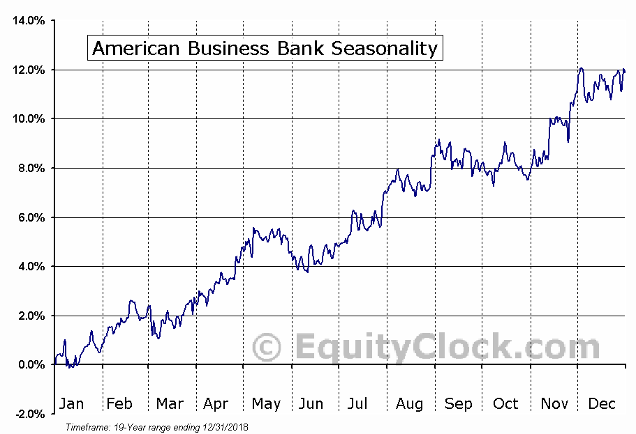 American Business Bank (OTCMKT:AMBZ) Seasonal Chart