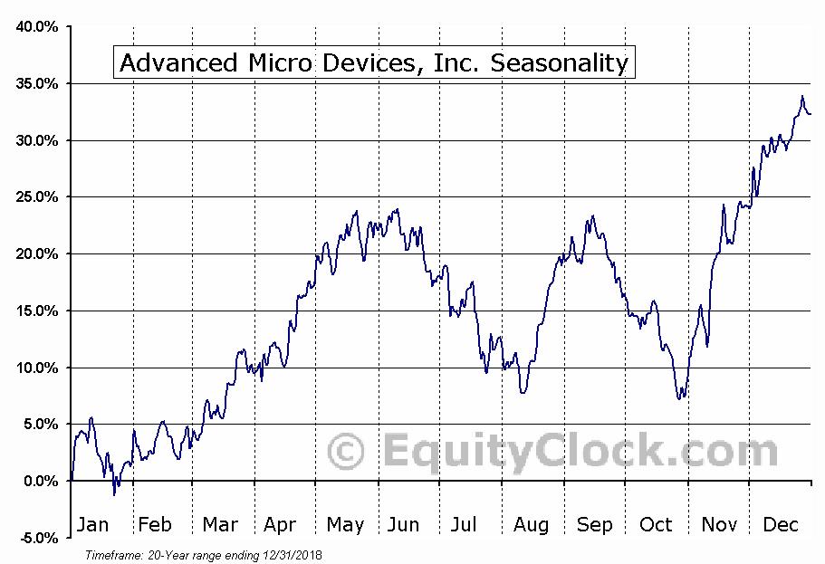 Advanced Micro Devices, Inc.  (NYSE:AMD) Seasonal Chart