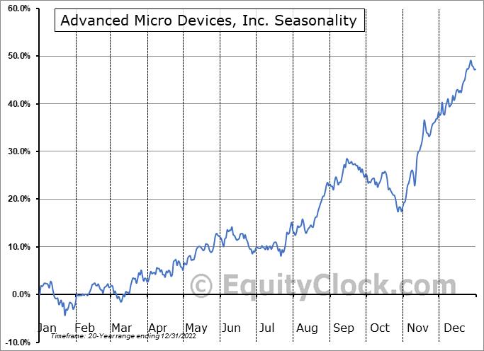 Advanced Micro Devices, Inc. (NASD:AMD) Seasonal Chart