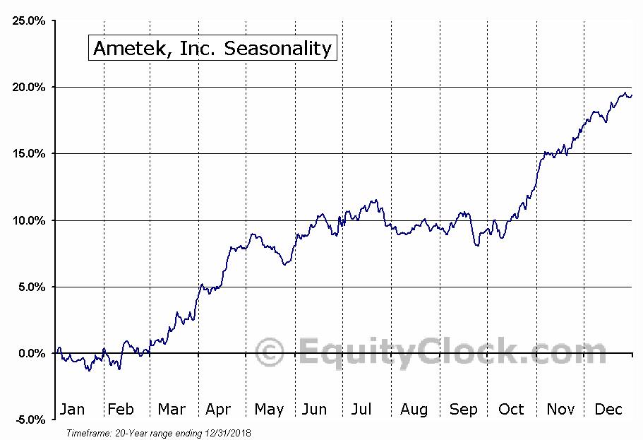 Ametek, Inc. (NYSE:AME) Seasonal Chart