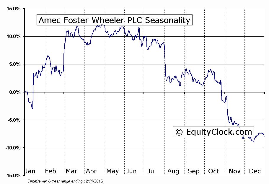 Amec Foster Wheeler PLC (NYSE:AMFW) Seasonal Chart