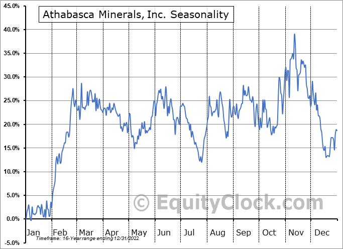 Athabasca Minerals, Inc. (TSXV:AMI.V) Seasonal Chart