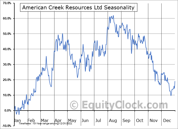 American Creek Resources Ltd (TSXV:AMK.V) Seasonal Chart
