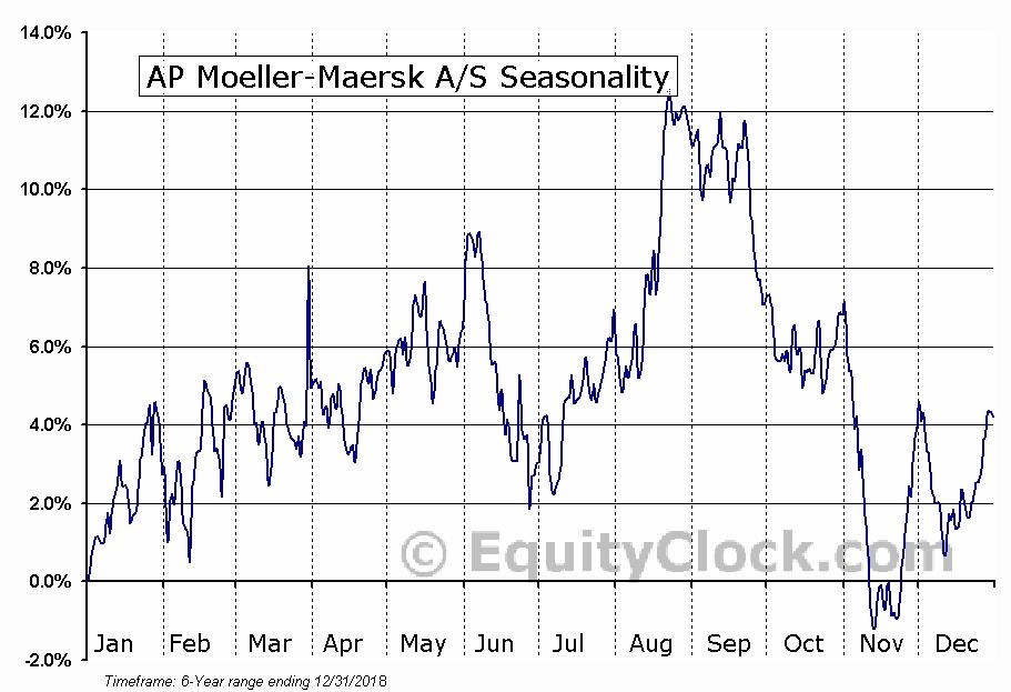 AP Moeller-Maersk A-S (OTCMKT:AMKBY) Seasonal Chart