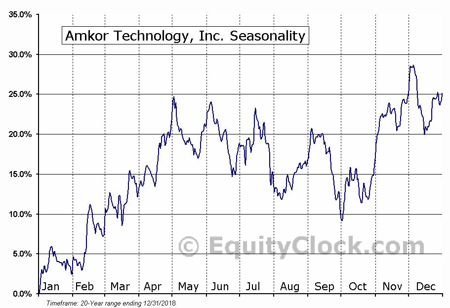 Amkor Technology, Inc. (NASD:AMKR) Seasonal Chart