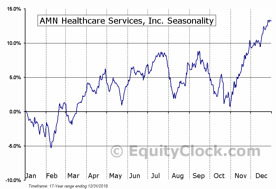 AMN Healthcare Services, Inc. (NYSE:AMN) Seasonal Chart