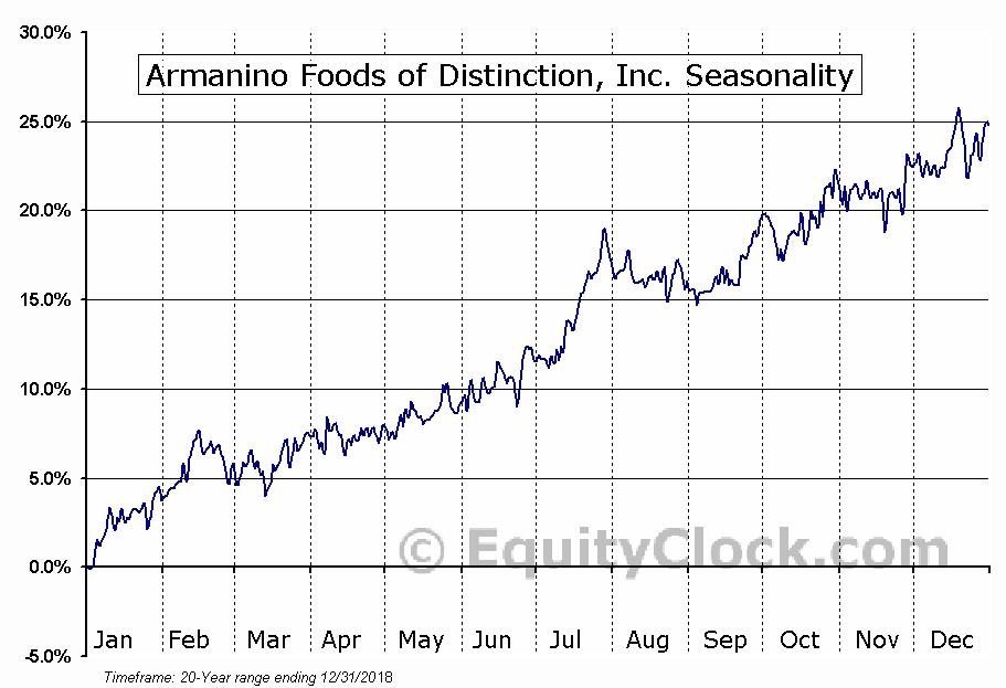 Armanino Foods of Distinction, Inc. (OTCMKT:AMNF) Seasonal Chart