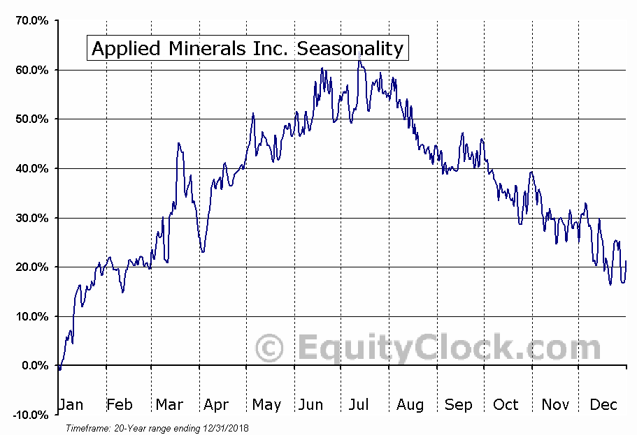Applied Minerals Inc. (OTCMKT:AMNL) Seasonal Chart