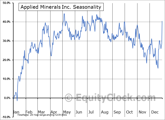 Applied Minerals Inc. (OTCMKT:AMNL) Seasonal Chart