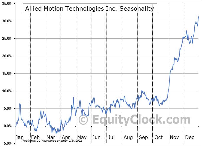 Allied Motion Technologies Inc. (NASD:AMOT) Seasonal Chart