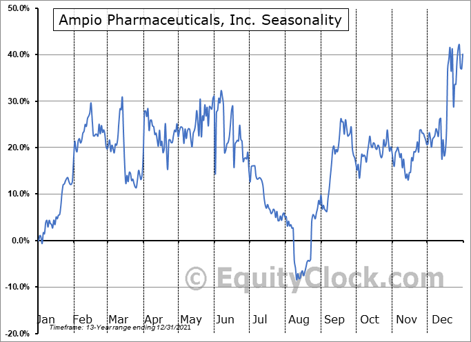 Ampio Pharmaceuticals, Inc. (NYSE:AMPE) Seasonal Chart
