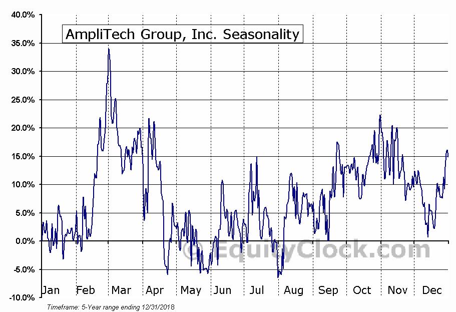 AmpliTech Group, Inc. (OTCMKT:AMPG) Seasonal Chart