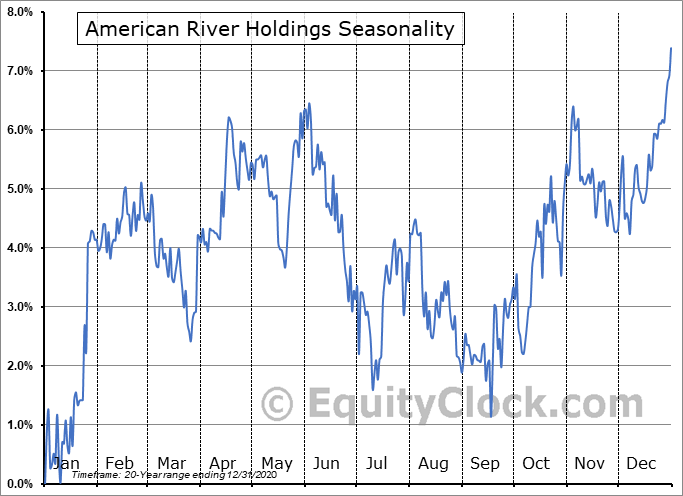 American River Holdings (NASD:AMRB) Seasonal Chart
