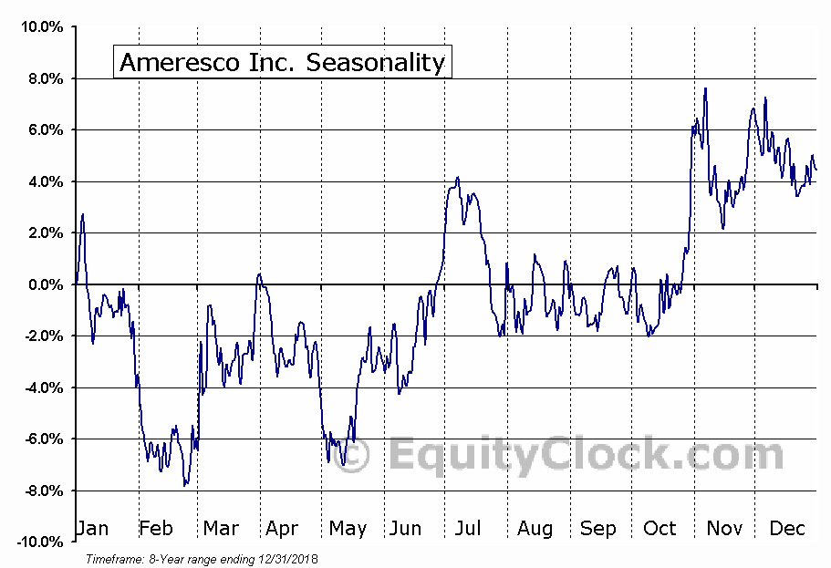 Ameresco Inc. (NYSE:AMRC) Seasonal Chart