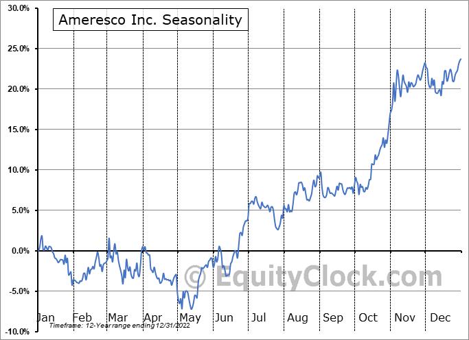 Ameresco Inc. (NYSE:AMRC) Seasonal Chart