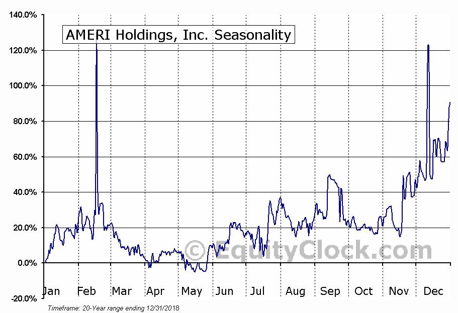 AMERI Holdings, Inc. (NASD:AMRH) Seasonal Chart