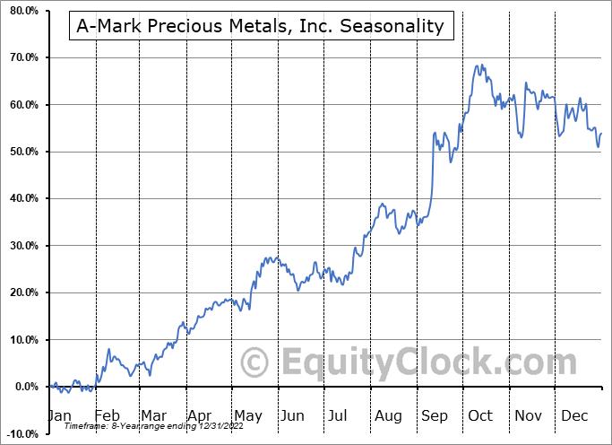 A-Mark Precious Metals, Inc. (NASD:AMRK) Seasonal Chart