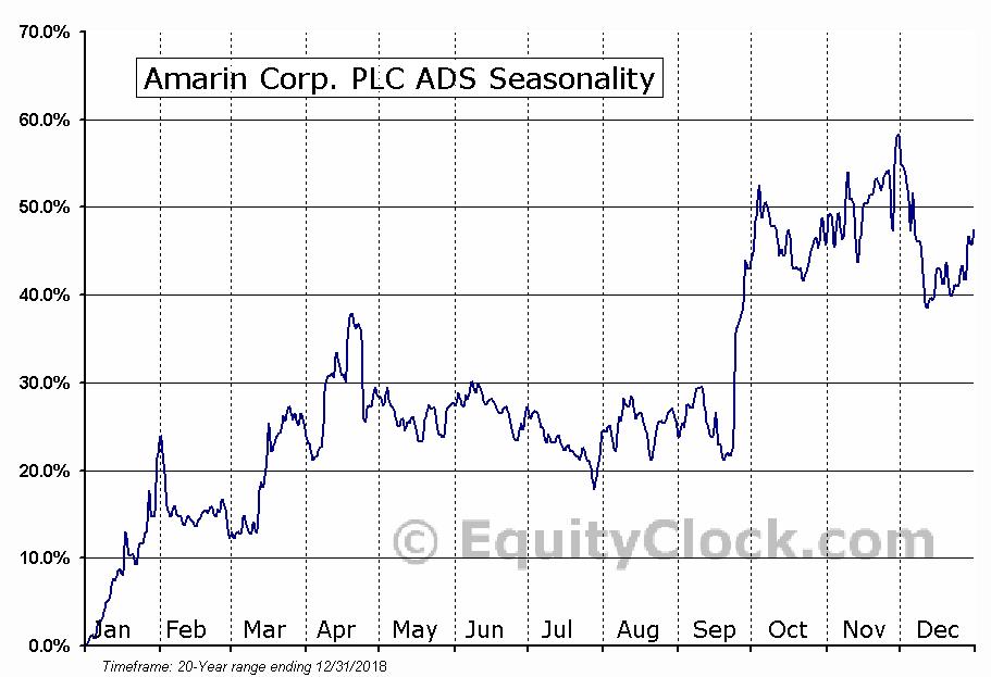 Amarin Corp. PLC ADS (NASD:AMRN) Seasonal Chart