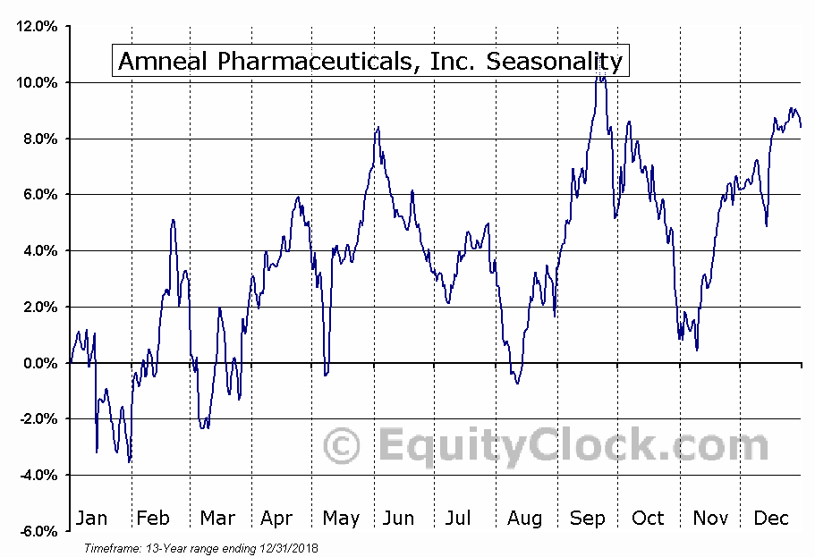 Amneal Pharmaceuticals, Inc. (NYSE:AMRX) Seasonal Chart