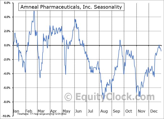 Amneal Pharmaceuticals, Inc. (NYSE:AMRX) Seasonal Chart