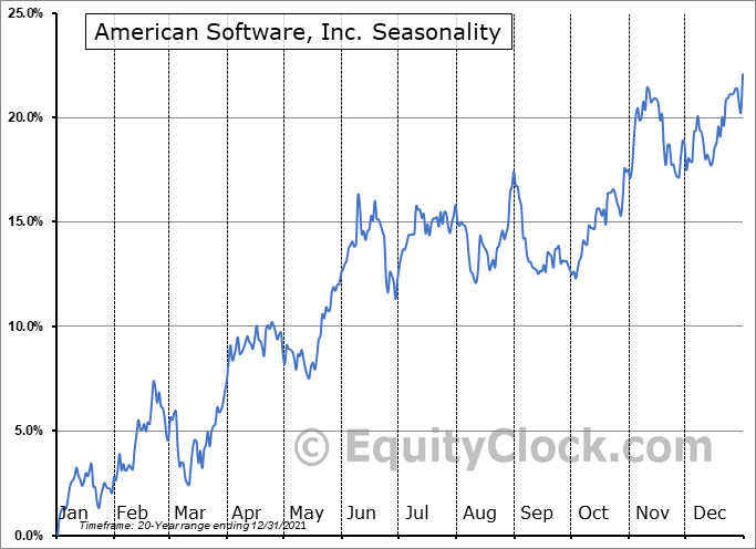 American Software, Inc. (NASD:AMSWA) Seasonal Chart