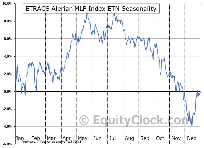 ETRACS Alerian MLP Index ETN (AMEX:AMU) Seasonal Chart
