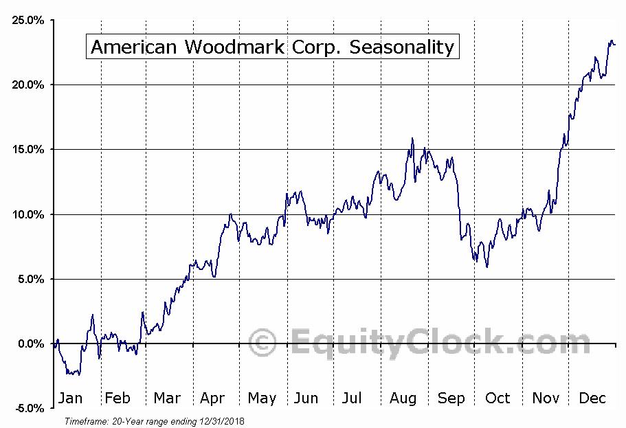 American Woodmark Corp. (NASD:AMWD) Seasonal Chart