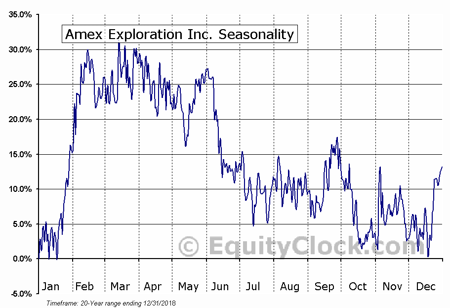 Amex Exploration Inc. (TSXV:AMX) Seasonal Chart