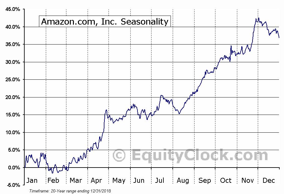 Amazon.com, Inc. (NASDAQ:AMZN) Seasonal Chart