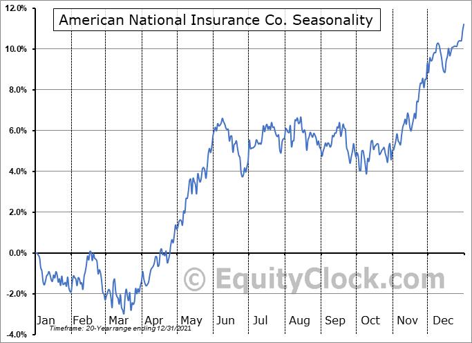 American National Insurance Co. (NASD:ANAT) Seasonal Chart