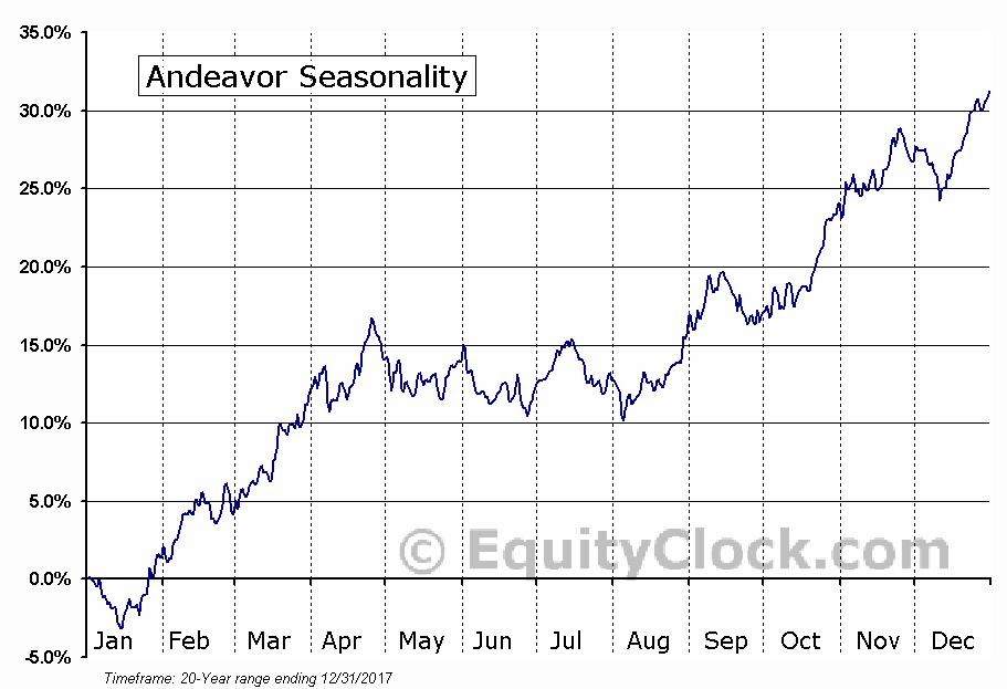 Andeavor (NYSE:ANDV) Seasonal Chart