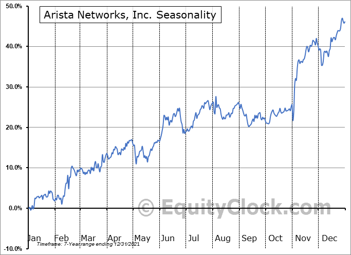 Arista Networks, Inc. (NYSE:ANET) Seasonal Chart