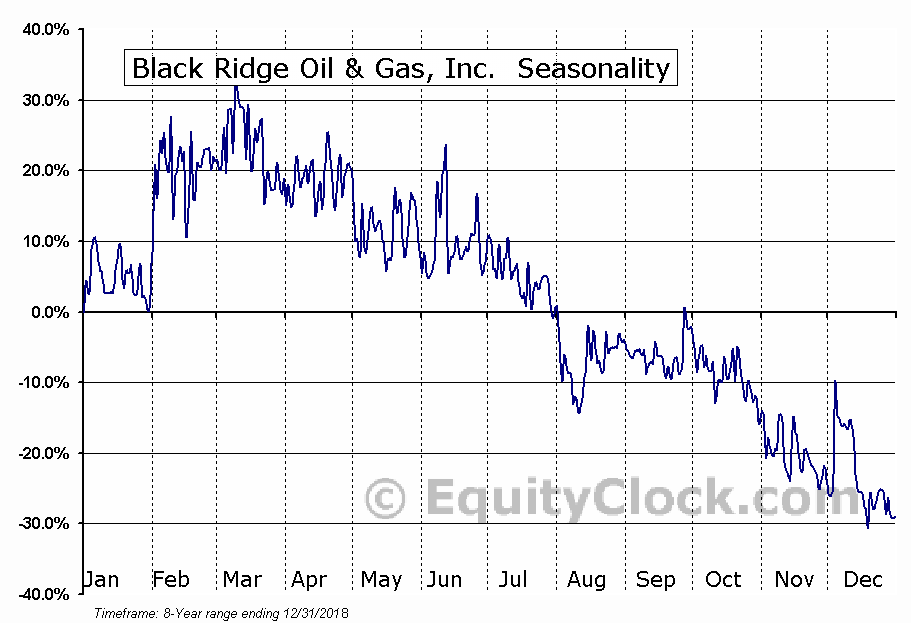 Black Ridge Oil & Gas, Inc.  (OTCMKT:ANFC) Seasonal Chart